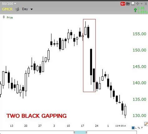 pattern nel trading i 5 modelli a candela pi 249 efficaci nel fare trading online