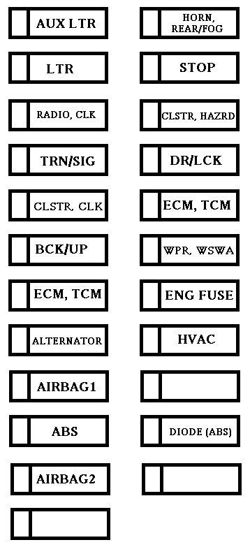Chevrolet Aveo (2002 - 2011) - fuse box diagram - Auto Genius