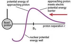 Energy Of Proton Nuclear Energy