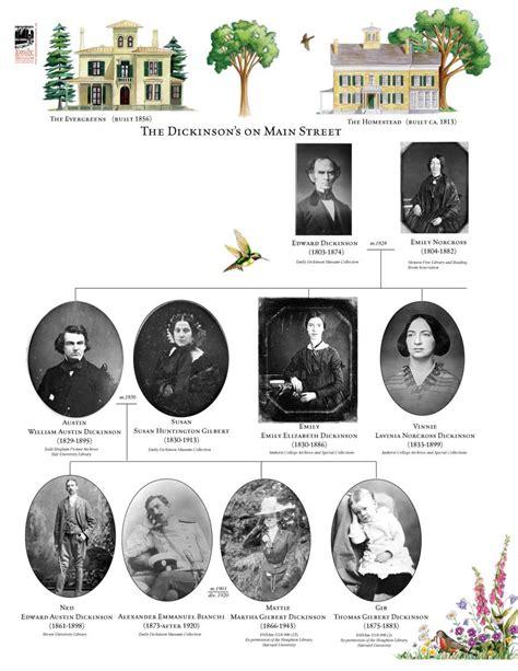 emily dickinson biography timeline family tree emily dickinson museum
