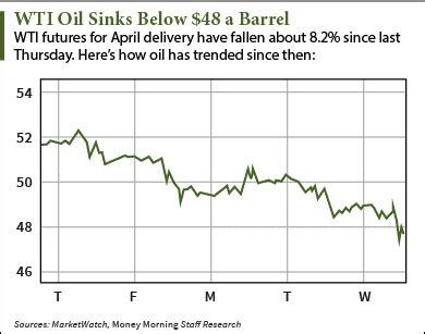 why wti crude oil prices fell today and where they're headed