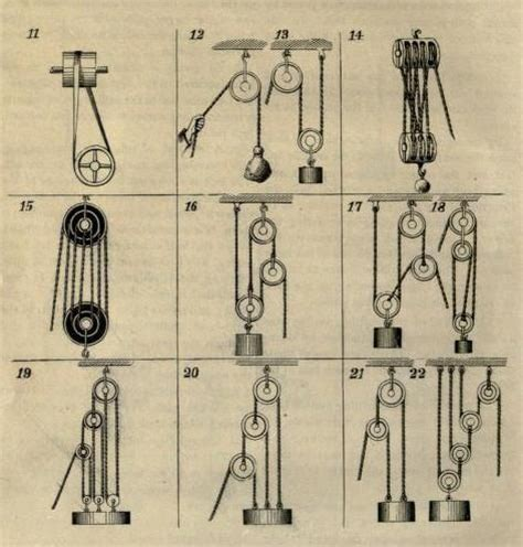 17 beste afbeeldingen over mechanisms op pinterest musea