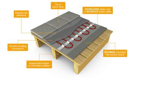 Underfloor Heating Mat by Underfloor Heating Ecofloor Underfloor Heating Systems Electric Underfloor Heating Flexel