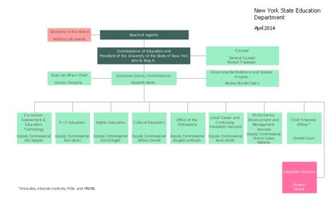 accounting department flowchart accounting department flowchart create a flowchart