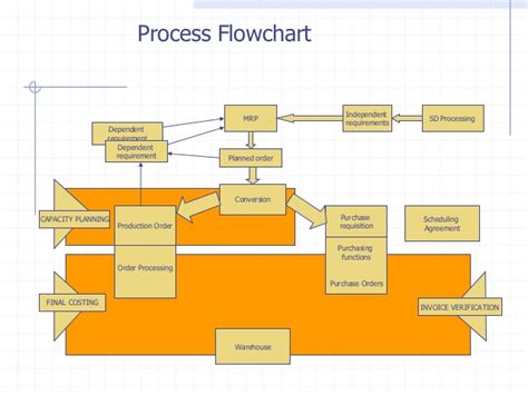 sap mrp materials requirements planning