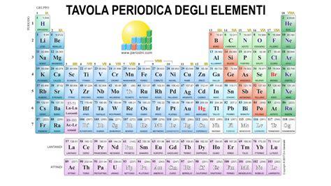 tavola periodica immagini tavola periodica hd 1920x1080 sfondo chiaro png