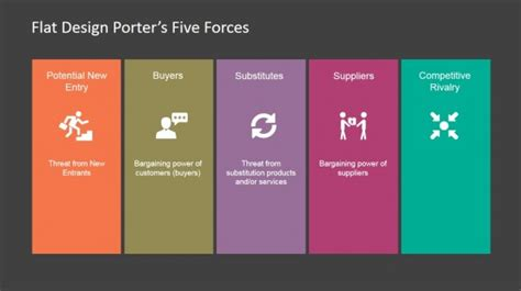 Porter Analysis Template Enaction Info Five Forces Model Ppt