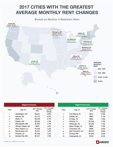 average rent prices america s 2017 rental market in review prices jumped 2 4
