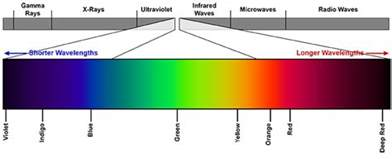 which color has the wavelength choosing the right wavelengths for laser removal
