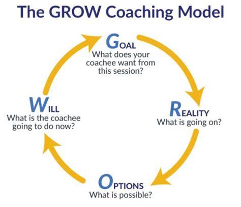 coaching: everyone needs a coach lean methods group