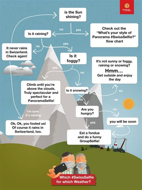 infographic flowchart which swissselfie for which weather infographic