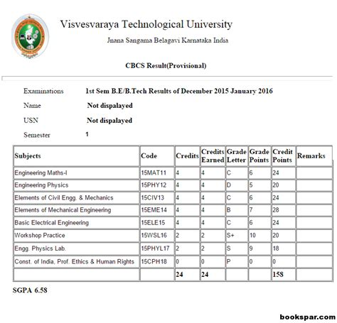 Vtu Mba Cbcs Syllabus 2017 by Vtu Mtech Computer Science Question Papers