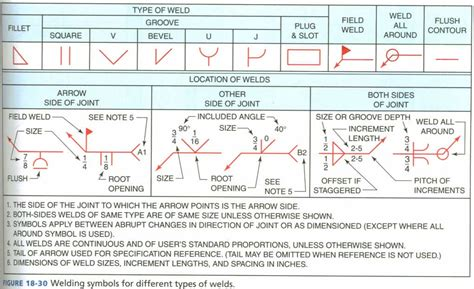 welding symbols terms used with welding symbols