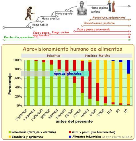 biotecnologia alimentare historia1 42 abril 2015