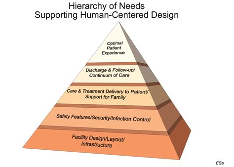 k layout hierarchy applying maslow s hierarchy of needs to human centered