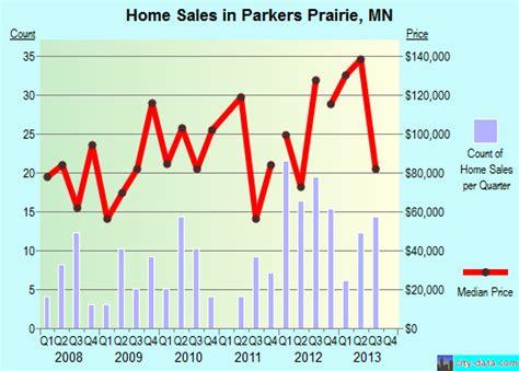 parkers prairie minnesota mn 56361 profile population