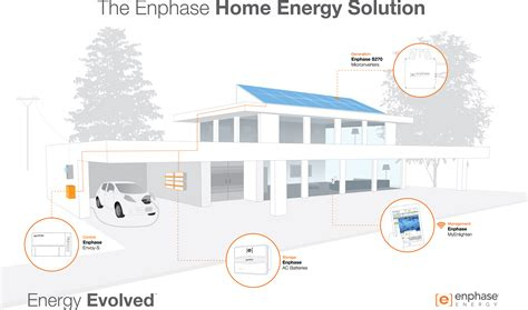 domestic smart solar energy management system to be