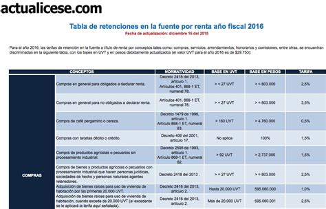 tabla de retenciones ao 2016 dian retencion en la fuente 2015 excel search results download