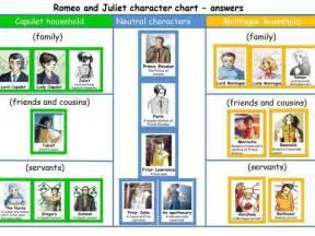 romeo and juliet character chart eal nexus