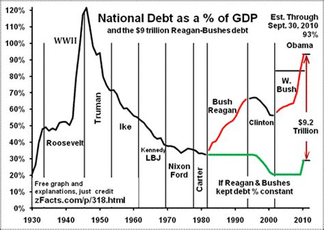 What Is A Debt Ceiling Definition by Debt Comparison Charts Page 2