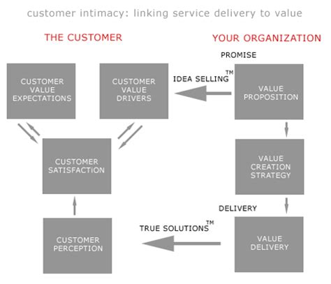 customer value diagram customer intimacy linking service delivery to value