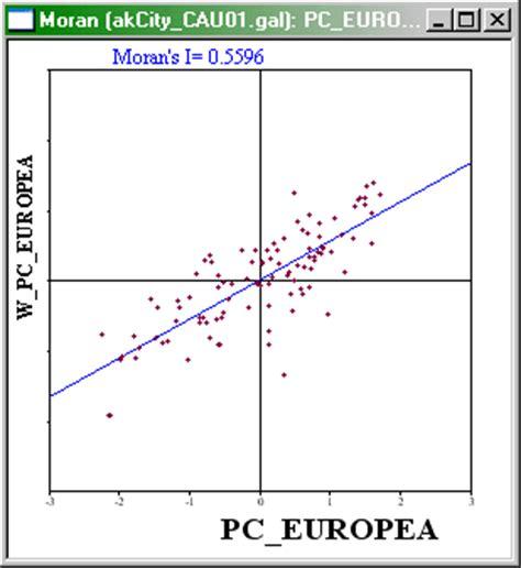 project 8: global autocorrelation   geog 586: geographic