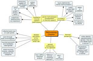 Methodology In A Dissertation How To Do A Dissertation Methodology
