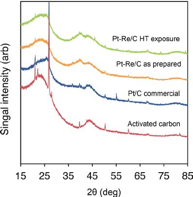 xrd pattern of activated carbon xrd spectra of unloaded activated carbon commercial pt c