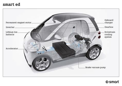 local tastes drive parisian designer s beijing project electric smart at paris motor show the modern green