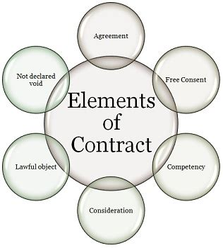 contract important elements what is contract definition elements and types
