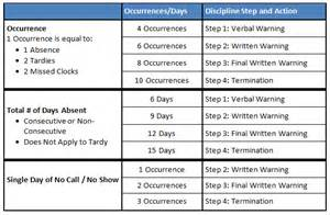 absenteeism policy template attendance and punctuality policies human resources