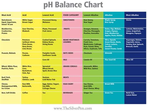 proper ph balance is critical for good health ph balance chart diet is probably the most important