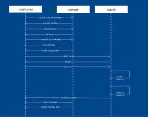 sequence diagram powerpoint template sequence diagram templates to instantly view object