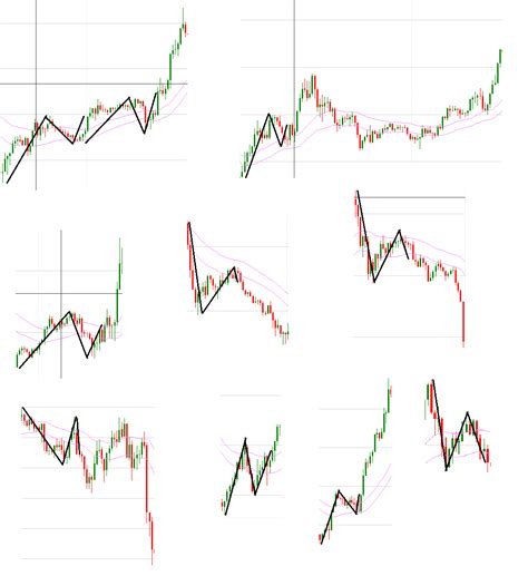 html pattern for price identifying a price action pattern exles included