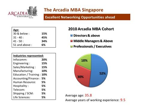 Aventis School Of Management Mba by Top Ranked Us Mba From Arcadia Pennsylvania In