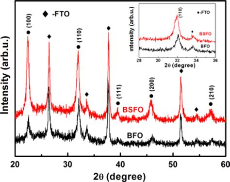 xrd pattern of bifeo3 evidence for oxygen vacancy or ferroelectric polarization