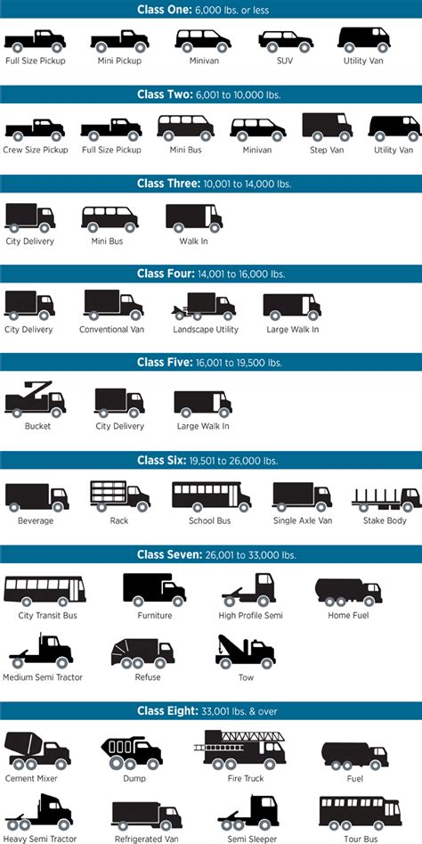 Car Fuel Types In Usa by Types Of Vehicles By Weight Class Infographic
