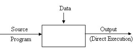 interpreter pattern java exle interpreter compiler design