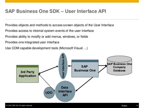 tutorial sdk sap business one autodesk technical webinar sap business one