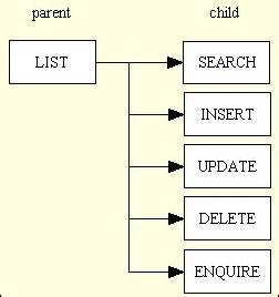 xsl design pattern transaction patterns better than design patterns