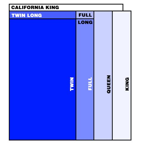 Standard Mattress Size Measurements by Need A Or Mattress They Re Now Standard Sizes At Foam Factory The Foam