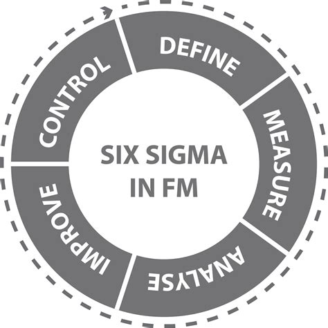 Sigmat 6 Quot six sigma innovation in fm