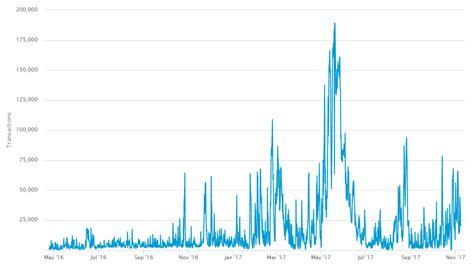 bitcoin usage bitcoin series 2 usage