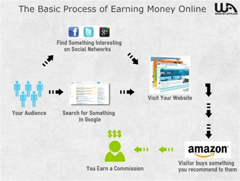 income online can you earn extra income online