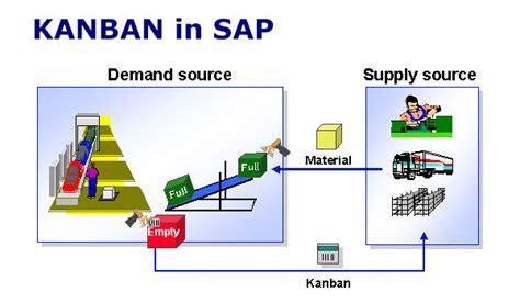 sap kanban tutorial sap kanban and implementation considerations in sap pp