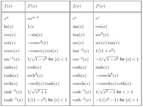 calculator differential differential calculus the basic derivatives