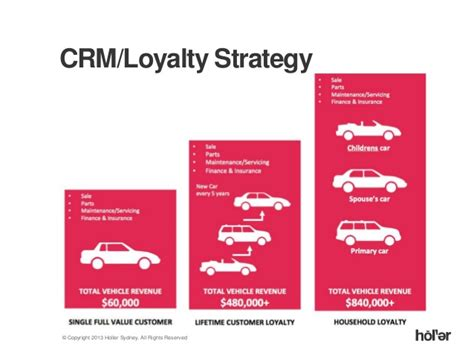 Audi Crm by How Audi Created A Unified View Of Their Customer