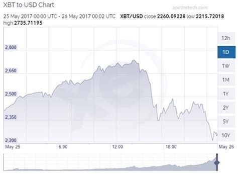 bitcoin crash bitcoin crashed may 2017 here is why apothetech com