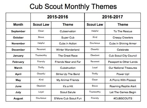 Cub Scout Treasurer Spreadsheet by 25 Best Pack Meeting Ideas On