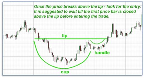 reverse cup and handle chart pattern cup and handle chart pattern trade smart online blog